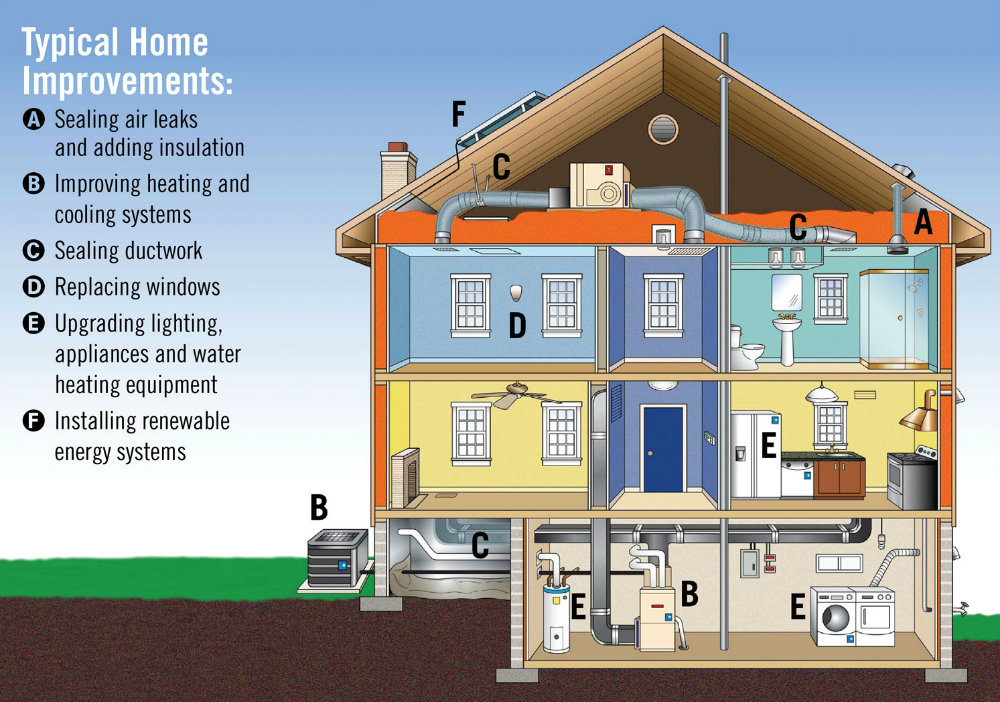 20 Ways To Make Your Home (and lives) More Energy Efficient